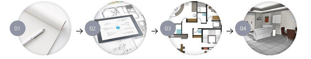 פרוייקט עיצוב נחלק לכמה שלבי עבודה:
